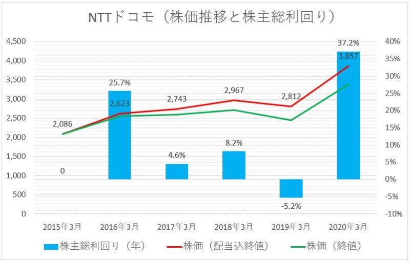 NTTドコモの株価推移チャート(配当込)と株主総利回り
