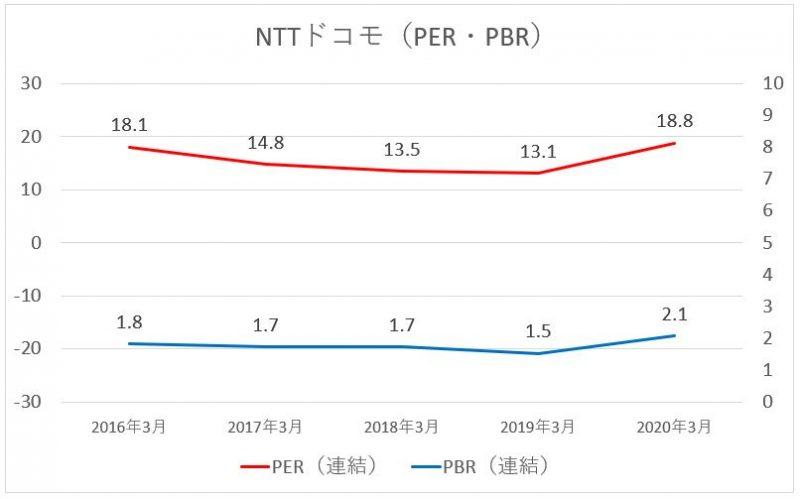 NTTドコモのPER・PBRの推移チャート