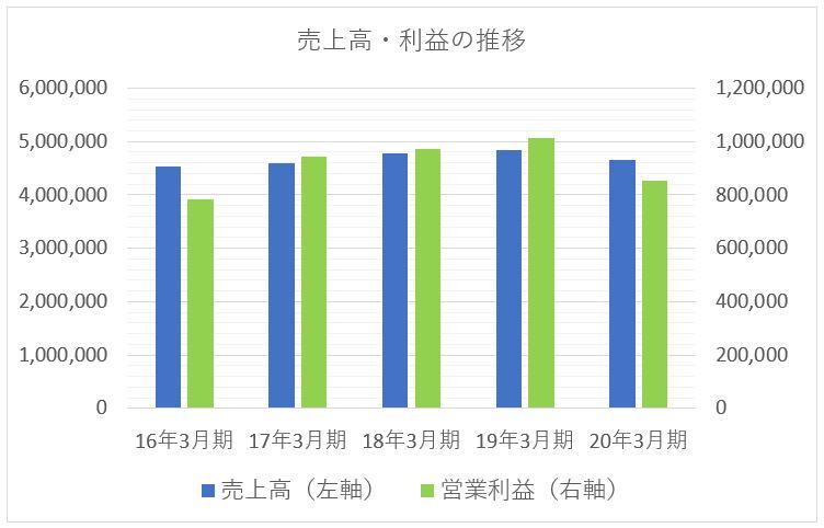 NTTドコモの売上高と利益の推移チャート