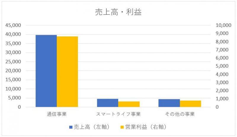 NTTドコモのセグメント別売上高と利益