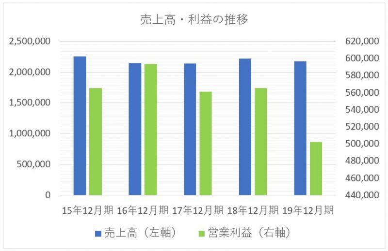 JT 日本たばこ産業の売上高と利益の推移チャート