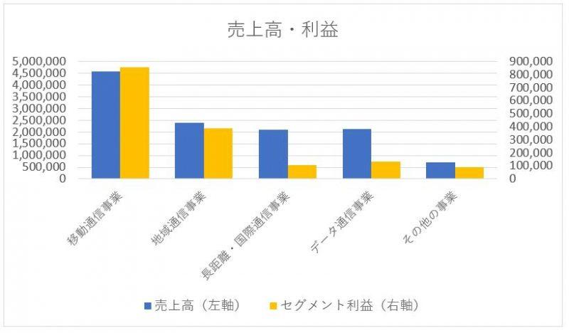 NTT 日本電信電話のセグメント別売上高と利益
