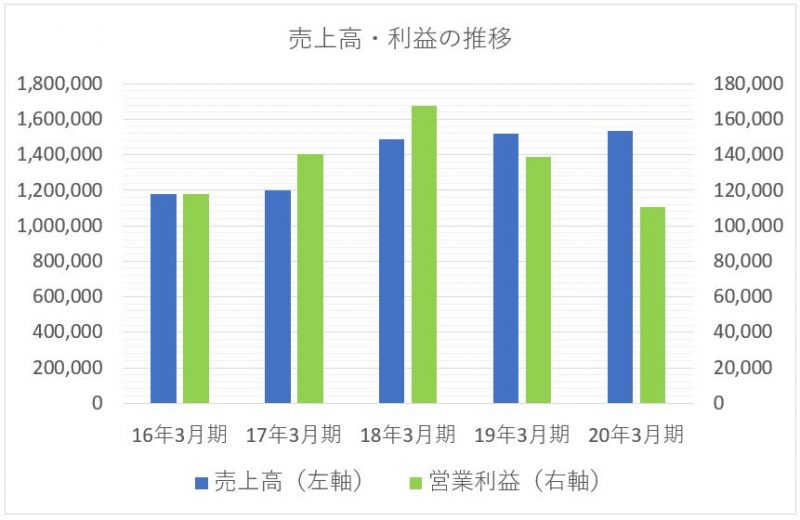 日本電産の売上高と利益の推移
