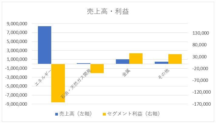 JXTG(ENEOSホールディングス)のセグメント別売上高と利益