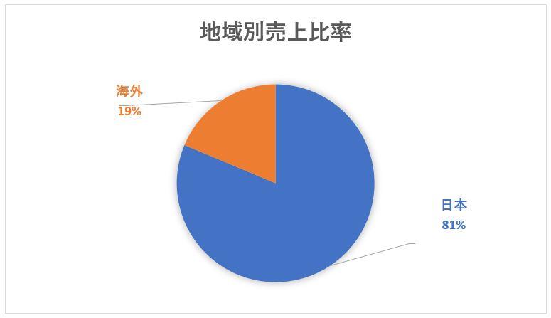 NTT 日本電信電話の海外売上比率と地域別売上比率チャート