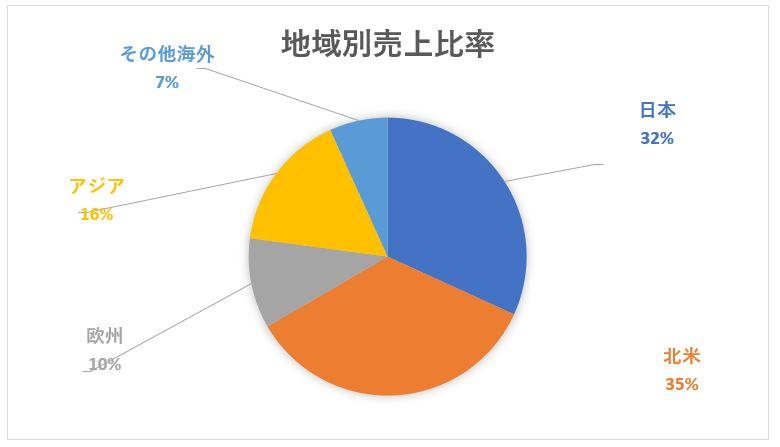 トヨタ自動車の地域別売上高構成比>