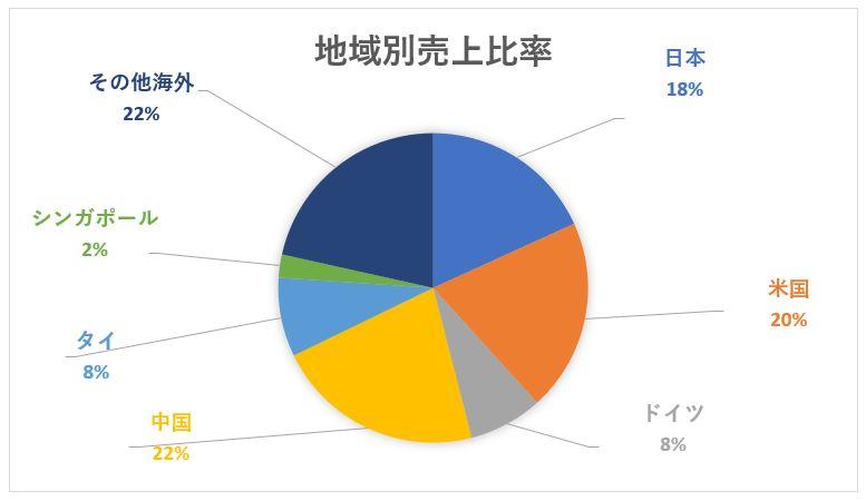 日本電産の地域別売上高構成比