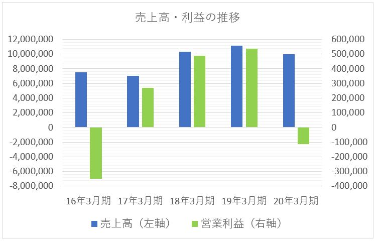 JXTG(ENEOSホールディングス)の売上高と利益の推移
