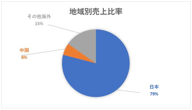JXTG(ENEOSホールディングス)の海外売上比率と地域別売上比率チャート