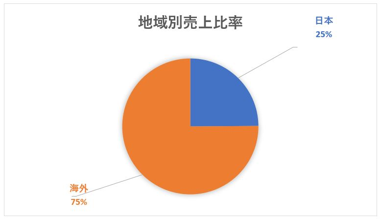 JT 日本たばこ産業の海外売上比率と地域別売上比率チャート