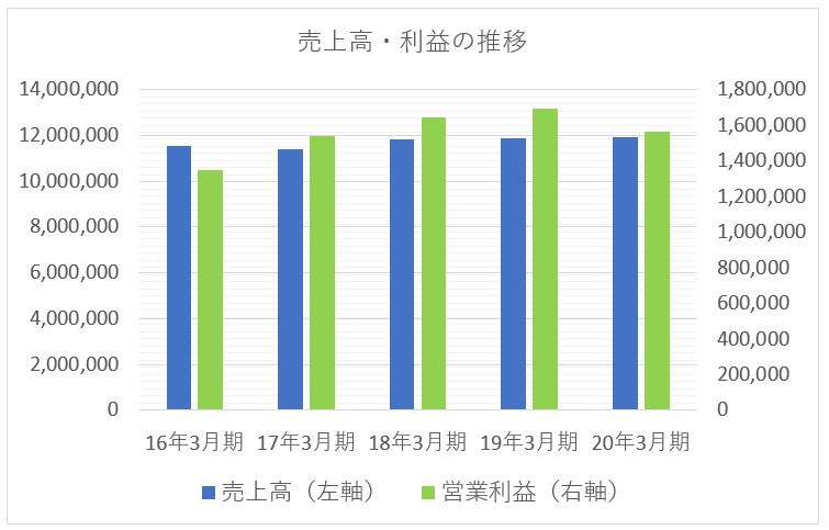 NTT 日本電信電話の売上高と利益の推移チャート