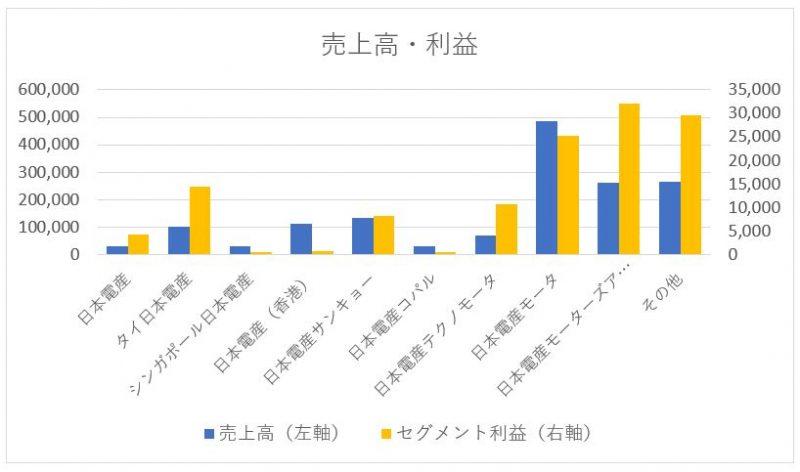 日本電産のセグメント別売上高と利益
