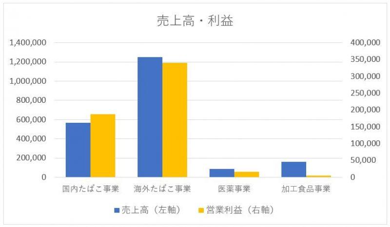 JT 日本たばこ産業のセグメント別売上高と利益
