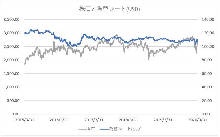 NTT 日本電信電話の株価推移チャートと為替レート