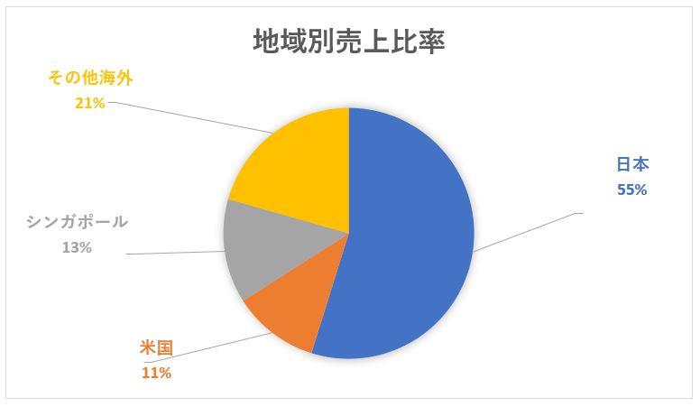 三菱商事の地域別売上高構成比