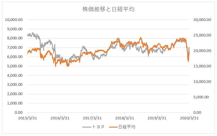 トヨタ自動車の株価推移チャートと日経平均株価