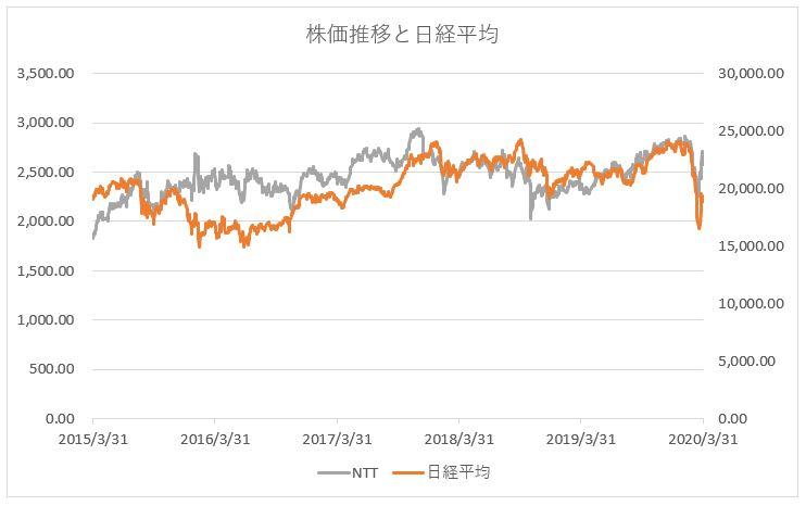 NTT 日本電信電話の株価推移チャートと日経平均株価