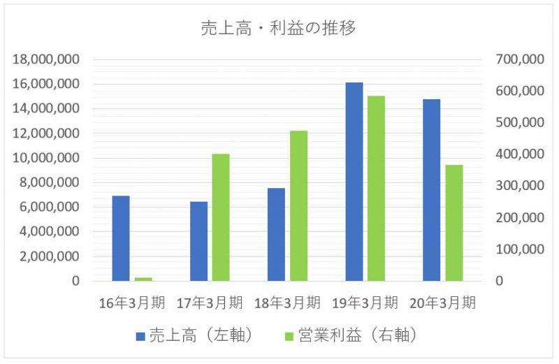 三菱商事の売上高と利益の推移