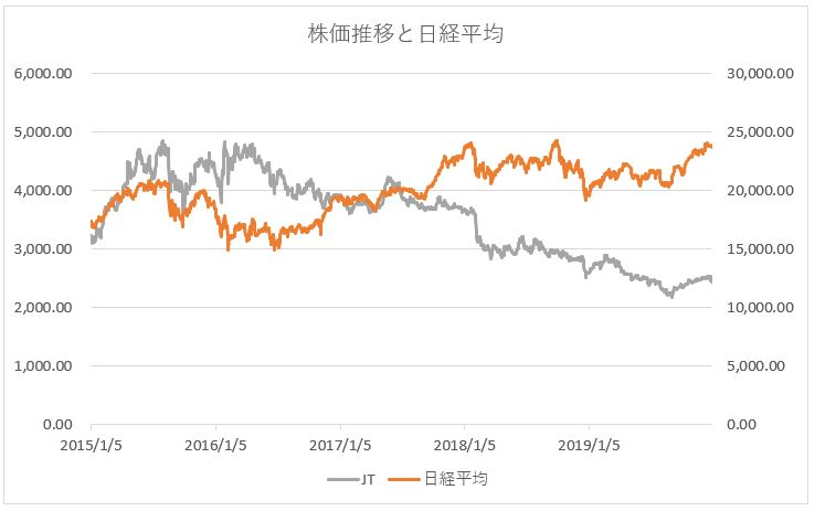 JT 日本たばこ産業の株価推移チャートと日経平均株価
