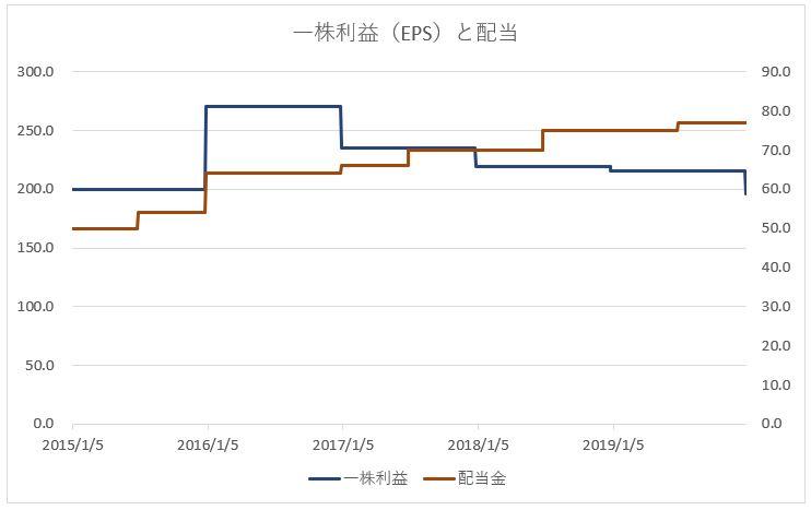 JT 日本たばこ産業の一株あたり利益と配当