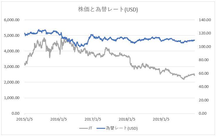 JT 日本たばこ産業の株価推移チャートと為替レート