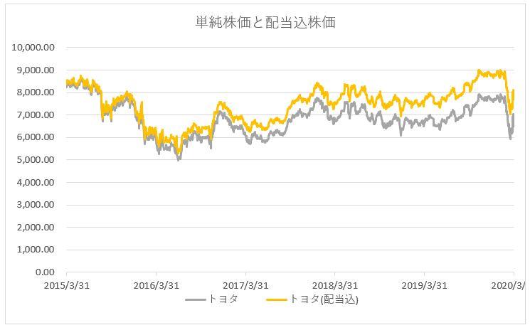 トヨタ自動車の株価推移チャート(配当込)