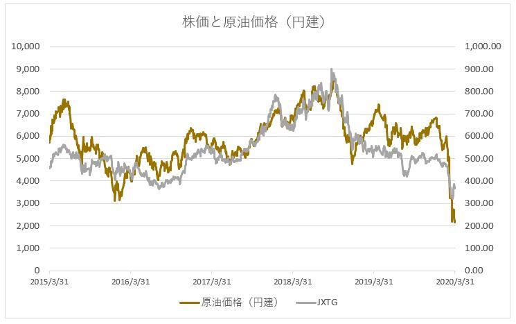 <JXTG(ENEOSホールディングス)の株価推移チャートと原油価格(円建)>