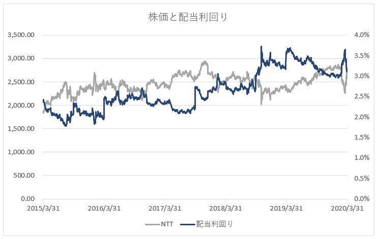 NTT 日本電信電話の一株当たりの配当金と配当利回り