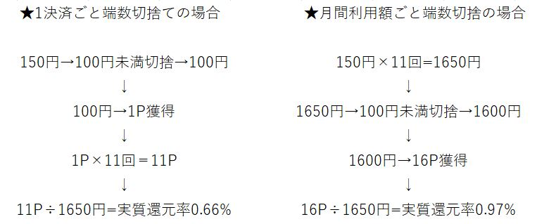 楽天カードのポイント付与計算【モッピー経由】