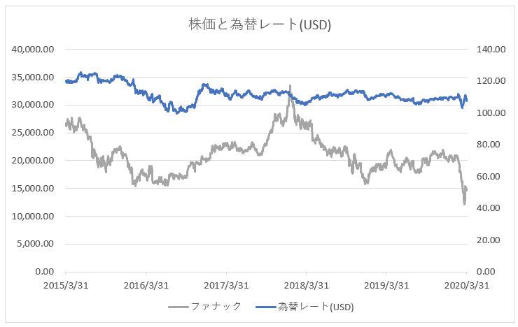 ファナックの株価推移チャートと為替レート