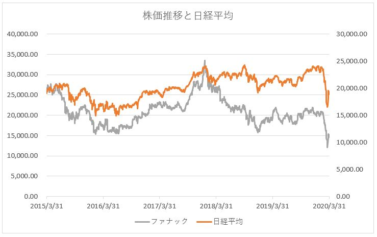 ファナックの株価推移チャートと日経平均株価