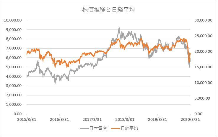 日本電産の株価推移チャートと日経平均株価
