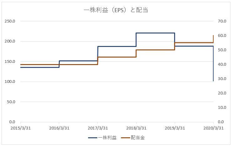 日本電産の一株あたり利益と配当