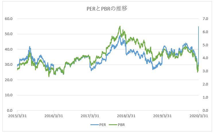 日本電産のPER・PBRの推移チャート