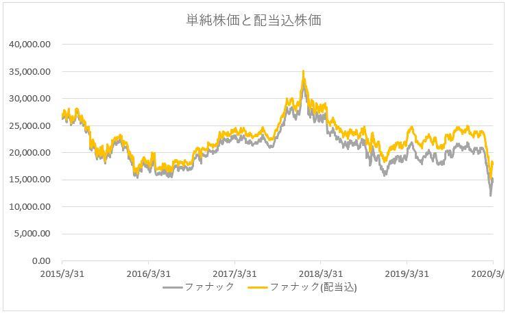 ファナックの株価推移チャート(配当込)