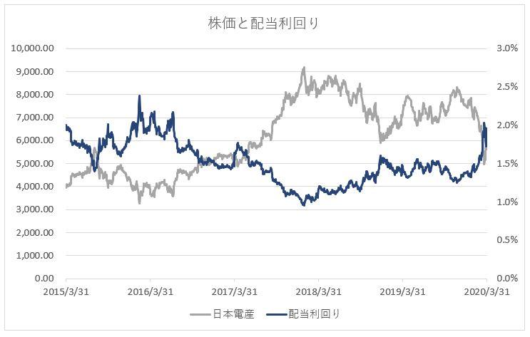 日本電産の一株当たりの配当金と配当利回り