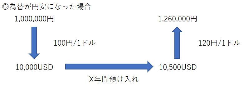 外貨預金はおすすめしない【商品の仕組み】