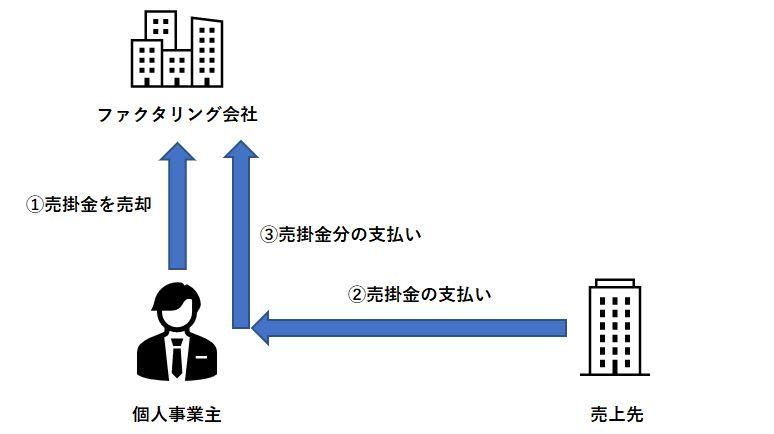 2社間ファクタリングの取引イメージ