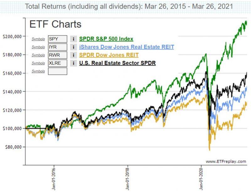 米国REIT(リート)に投資するETFのパフォーマンス比較