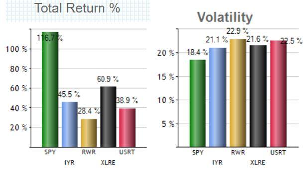 米国REIT(リート)に投資する東証ETFのパフォーマンス比較