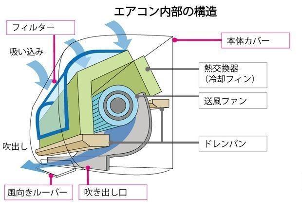 エアコンクリーニング前に内部の大まかな構造を知っておきたい