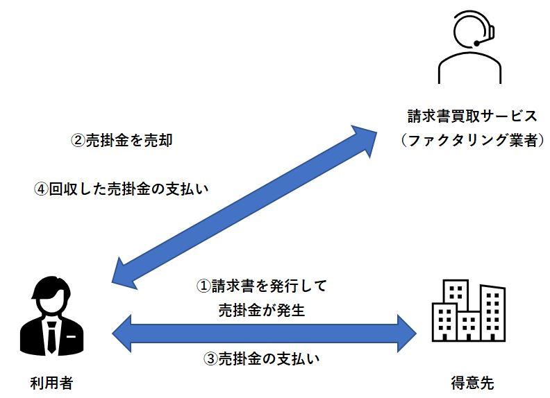 請求書買取サービス(ファクタリング)の簡単な仕組み