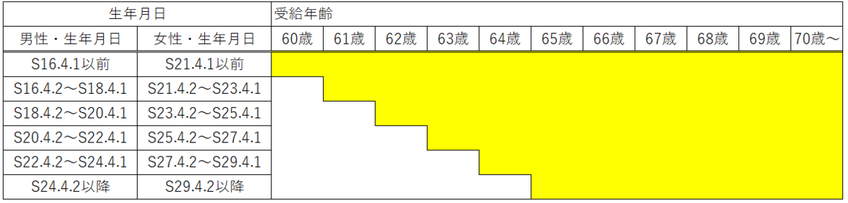 老齢厚生年金の加給年金額 生年月日と受給開始年齢