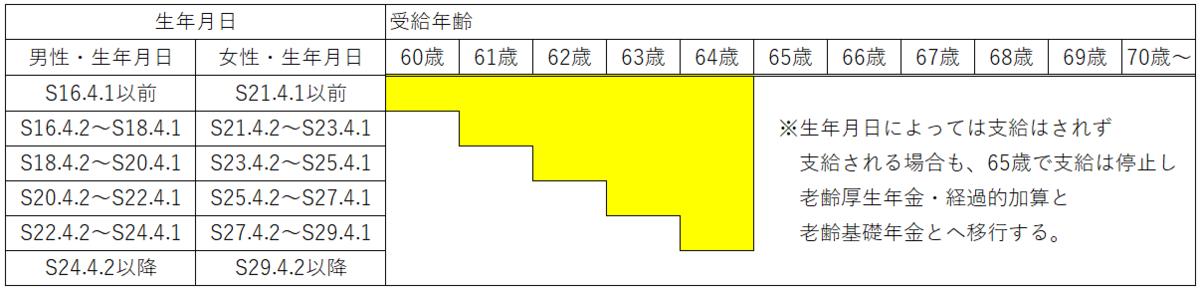 老齢厚生年金の定額部分 生年月日と受給開始年齢