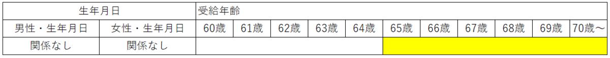 老齢厚生年金の経過的加算 生年月日と受給開始年齢