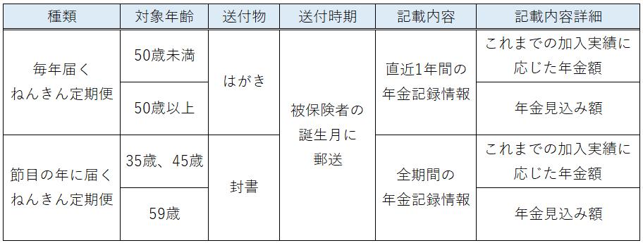 年金定期便の種類と記載内容