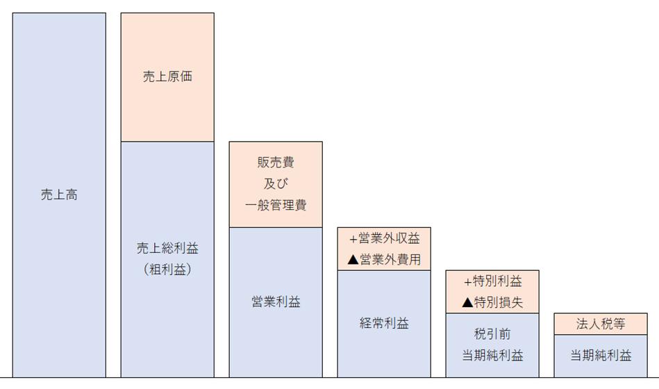 会社の利益の種類一覧(売上総利益/営業利益/経常利益/税引前当期純利益/当期純利益)
