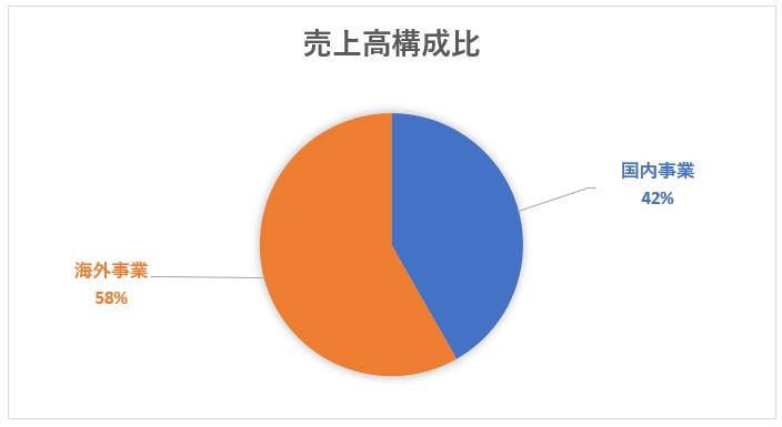電通のセグメント別売上高構成比