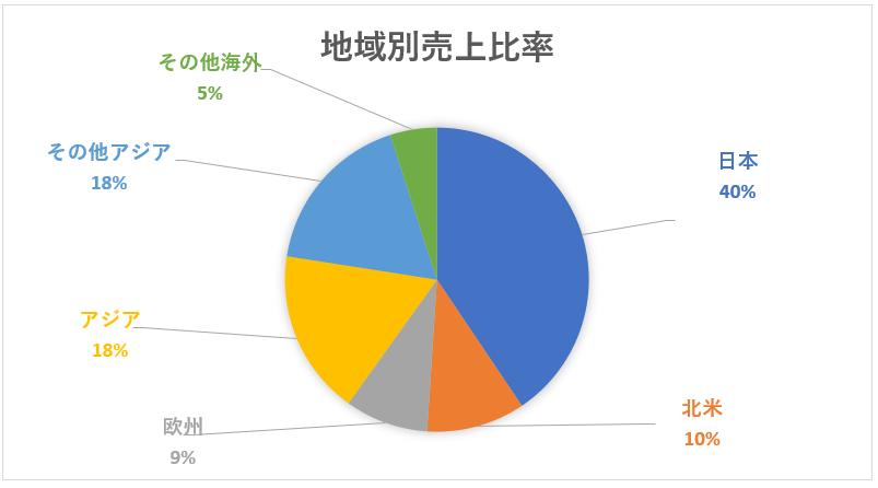日立製作所の地域別売上高構成比