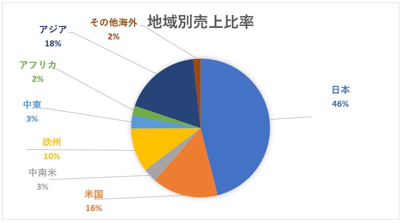 三菱重工業の地域別売上高